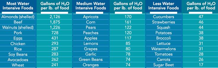 ecologywaterestimates